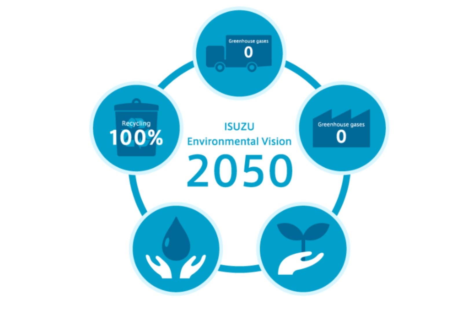 Isuzu Visión Ambiental 2050